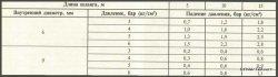 Снижения давления в шлангах разных длин и диаметров