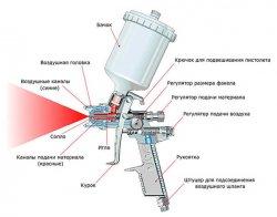 Схема движения воздуха и краски в корпусе пульверизатора