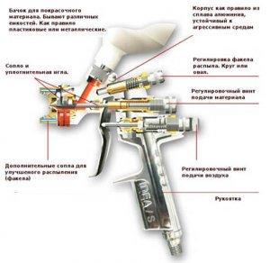 Механизм пневматического краскопульта