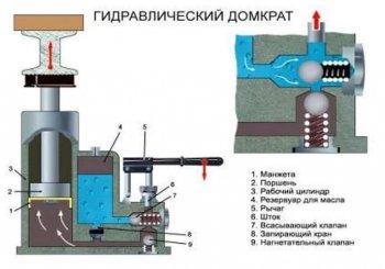 Схема и основные компоненты гидравлического домкрата бутылочного типа