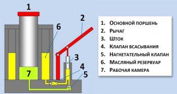 Главные компоненты гидравлического подъемника (схема)