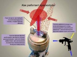 Принцип распыления лакокрасочного материала в воздушном краскопульте