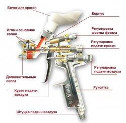 Основные компоненты пневматического покрасочного пистолета